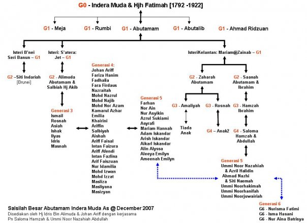 ABUTAMAM FAMILY TREE FROM INDERAMUDA DOWNWARD