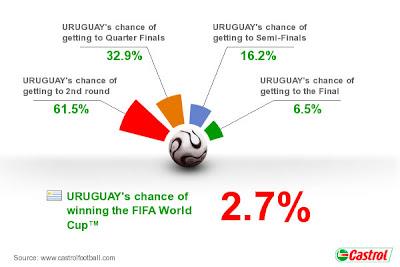 Pronostico Uruguay Mundial Sudafrica 2010