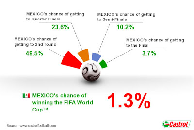 Pronostico Mexico Mundial Sudafrica 2010