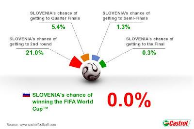 Pronostico Eslovenia Mundial Sudafrica 2010