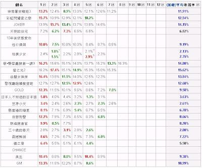 2010年夏季日劇最新收視率