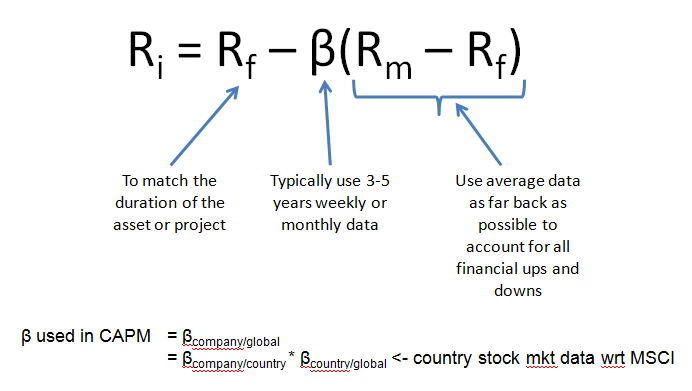 testing the capital asset pricing model Revised capital assets pricing model: an improved model for downside capital asset pricing model through experimental testing.