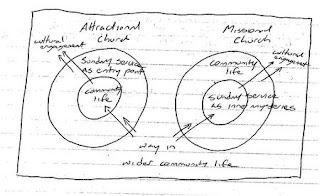 Attractional Model of Church
