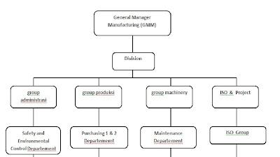 ADAM ALFARISY: Contoh struktur organisasi perusahaan .