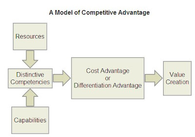 core competence for sustainablecompetitive advantage a Core competencies help companies achieve competitive advantages when the firm's core competencies are different from those held by competitors a competitive advantage is a recognizable difference in products, services or similar characteristics that distinguishes a business from its competitors.
