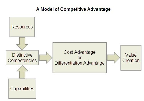 The Fmcg Amp Retail Marketing Blog Core Competency And Competitive Advantage