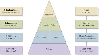 Brand on The Fmcg   Retail Marketing Blog  Brand Resonance Pyramid