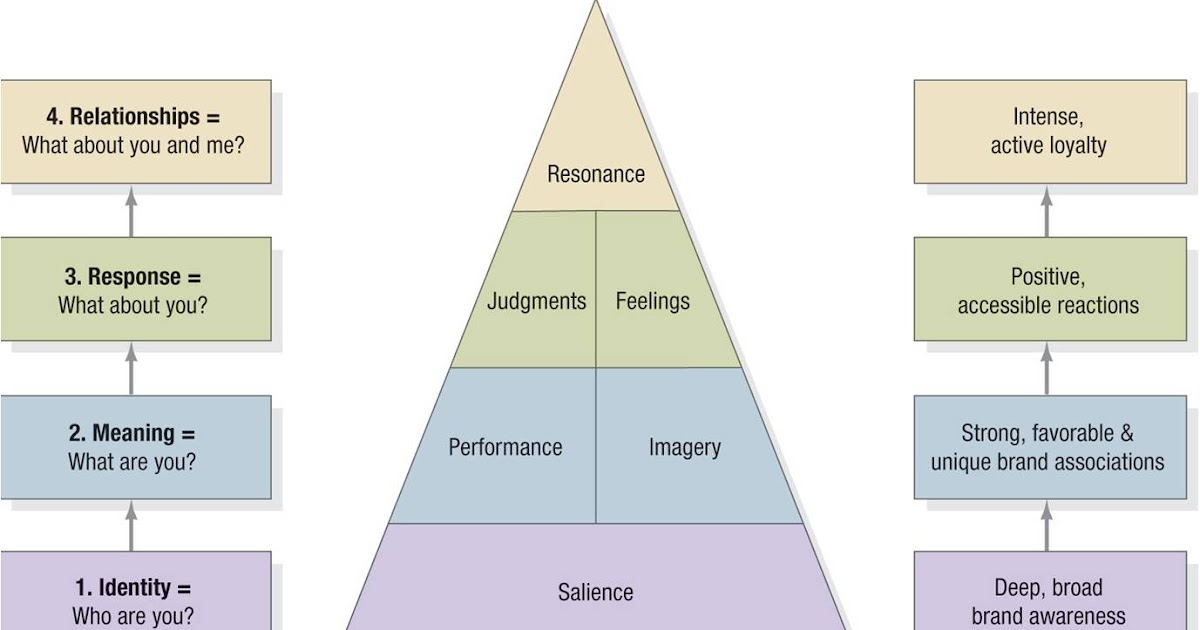 brand resonance pyramid Maybe you wonder what makes mercedes-benz so strong, or why this german giant has very often a good image in people's mind thanks to the kevin l keller's brand equity model we can answer these questions with some objectivity.
