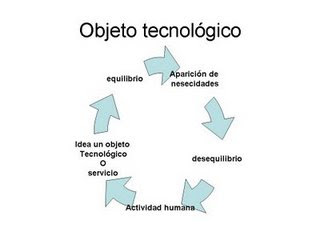 Objetos+tecnologicos+simples