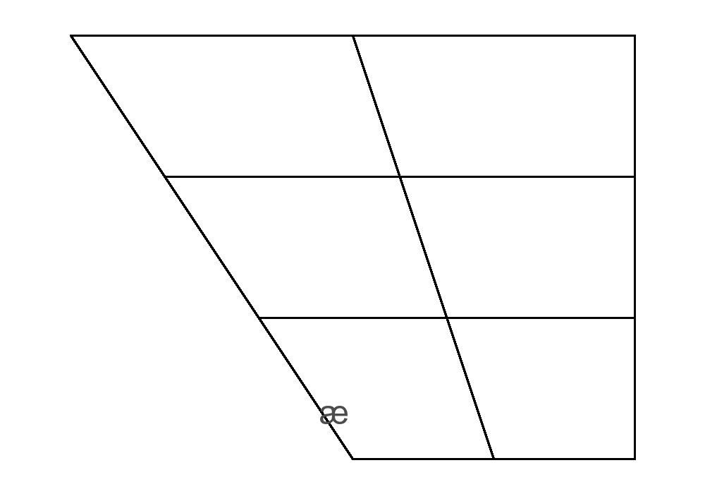John Wellss phonetic blog creating a vowel diagram – Blank Chart Template