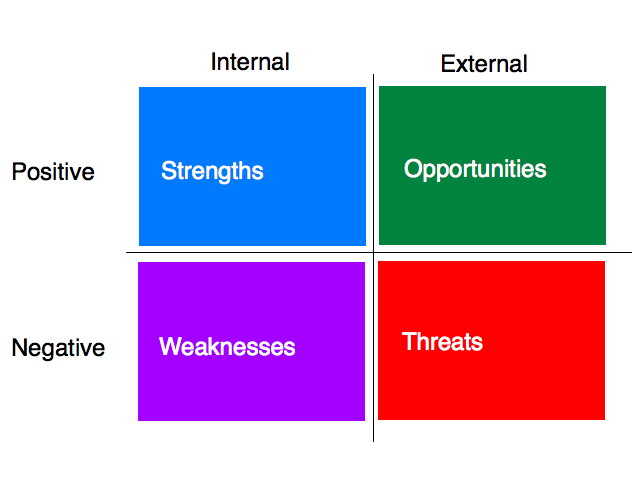 list the seven primary criticisms of swot analysis Swot analysis for schools -a tool that can provide prompts to governors, management, involved in analysis of problems in education & colleges.