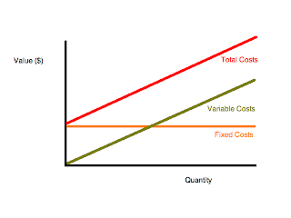 variable cost and model These approaches may be limited in effectiveness because of the relatively low variable cost distribution of variable vs fixed costs a conceptual model.
