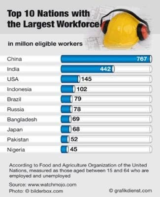 LARGEST WORKFORCE