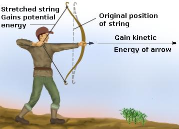 potential-energy