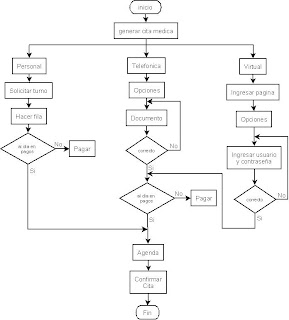 Sistema de informacion helen diangrama de flujo de datos proceso de inscripcion al sena ccuart Image collections