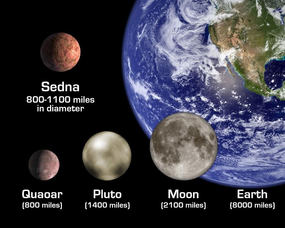Sedna Size Comparison
