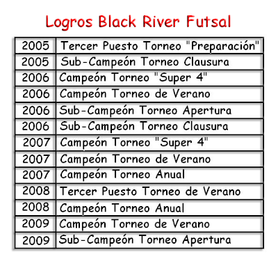 99575b35dc Black River Futsal