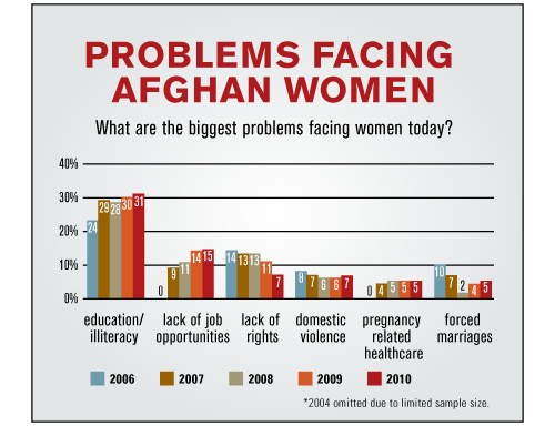 womens rights in afghanistan essay Free essay: the second difference between males and females in afghanistan is education for women, there is a lack of education, but men are required to.