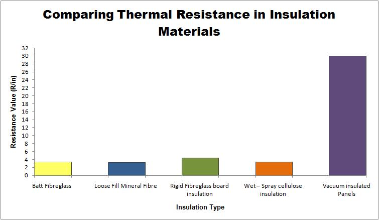Aret 222 gale for Cellulose insulation r value per inch chart