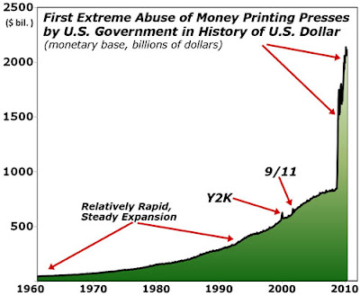 dollar spending abuse