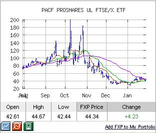 fxp chart