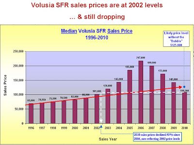 Volusia County Florida Property Value Slides
