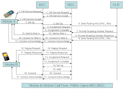 Telecom Tigers: (GSM) Mobile to Mobile Call Flow, Within Same MSC/BSC