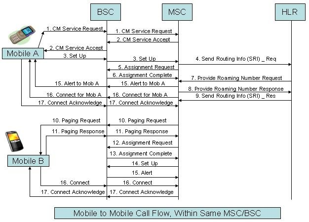 gsm call flow Basic call flow for same operator a subscriber calls b subscriber both are of same operator(posted in or normal subscriber) both in same plmn (local) (gsm) mobile to mobile call flow, within same msc/bsc call flow mesage details:.