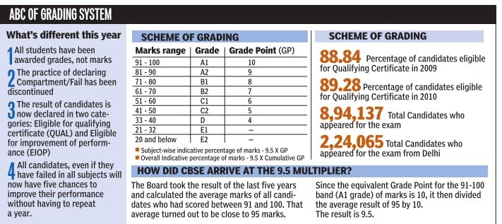 disadvantages of cbse grading system Advantages and disadvantages it is a common saying that one  c1, c2, d1,  d2, e (as per prescribed cbse grading system) the file may be evaluated side.