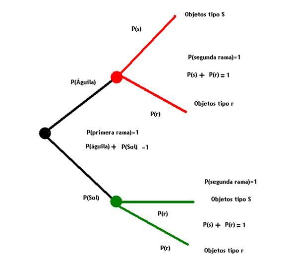 Probabilidad y estadistica dinamica ccuart Gallery