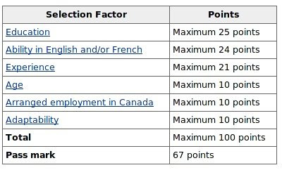 Points System   Six (6) Selection Criteria and Pass Mark
