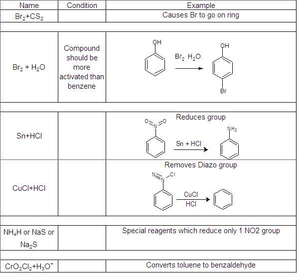 important reagents in organic chemistry for iit jee pdf