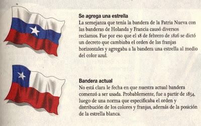 "Gráficos tomados de ""Historia de Chile"" de editorial Copesa."