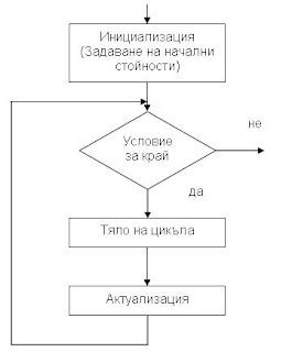 Блок-схема на цикъл с предусловие