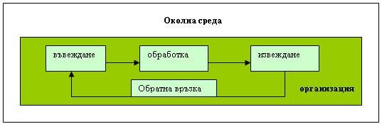 система с обратна връзка