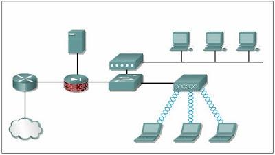 Безжични устройства и топологии на мрежи