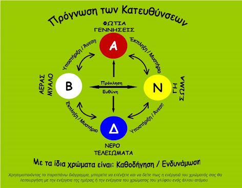 Η Πρόγνωση ή το Μαντείο των Κατευθύνσεων