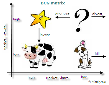 bcg matrix att Describe and understand the role of swot analysis in strategic marketing   rket att ractive ness relie f valves fuel pu m ps ae rospace fitting s join ts.