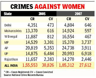conviction in cases of crime against women has dropped to 14 9 %