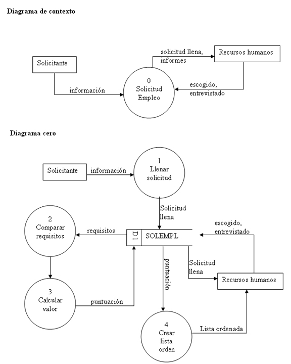 Estudios Diagrama De Flujo De Datos