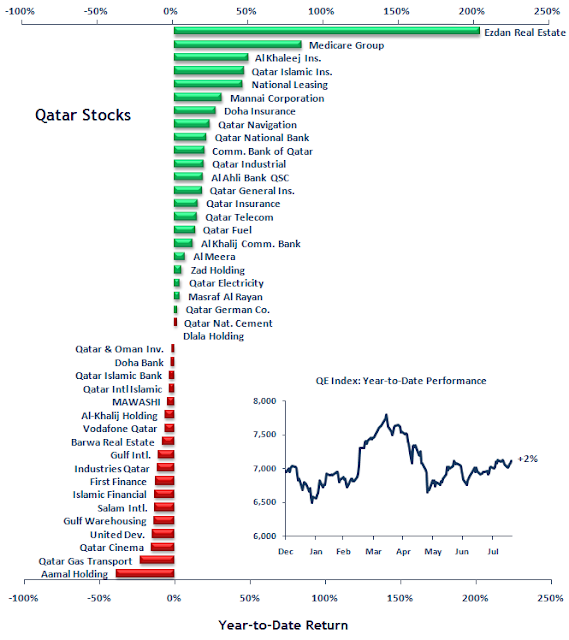 Stock market year to date