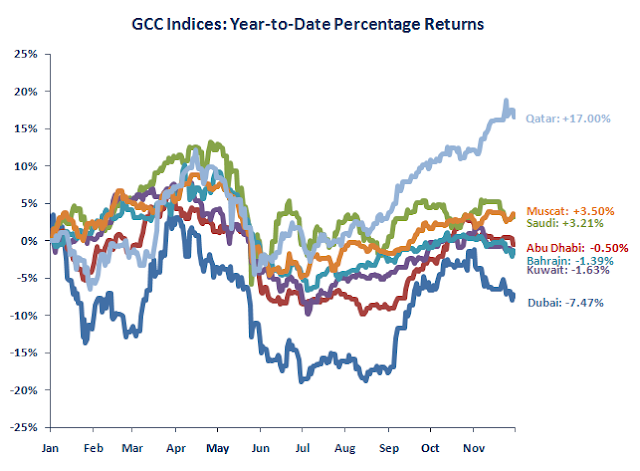 GCC Stock Markets Price Performance 2010