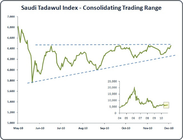 Saudi Stock Market Consolidation Pattern