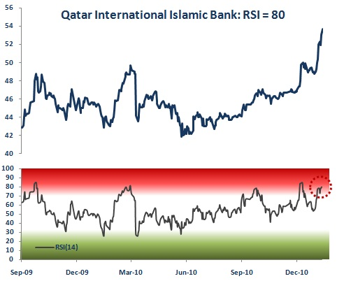 Qatar International Islamic Bank Relative Strength Index