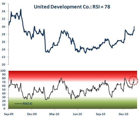 United Development Co. Relative Strength Index