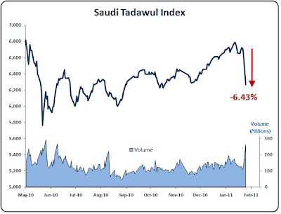 Saudi Tadawul Index Falls 6.43%