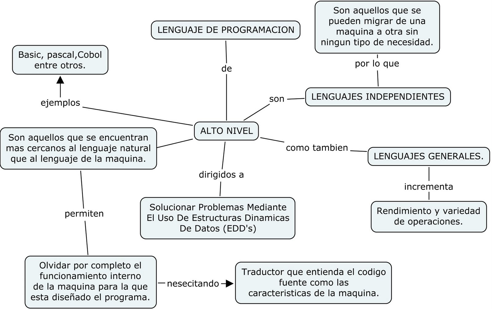lenguaje alto y bajo nivel: