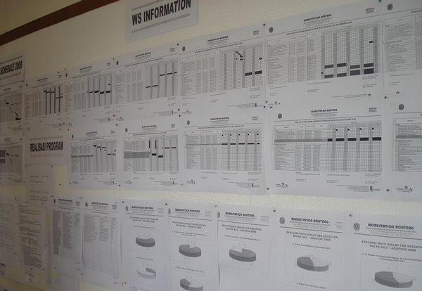 Schedule dan Pelaksanaan Program WS Bontang 2008
