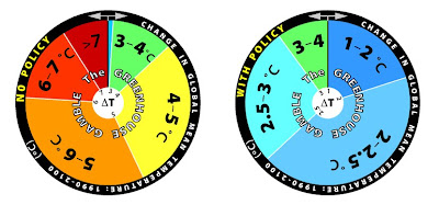 MIT Climate Roulette Wheel