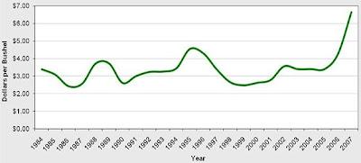 $ per bushel, 1984-2007